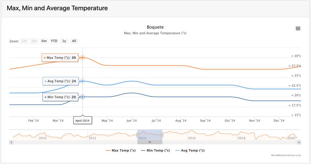 Boquete Panama Temperature 2014