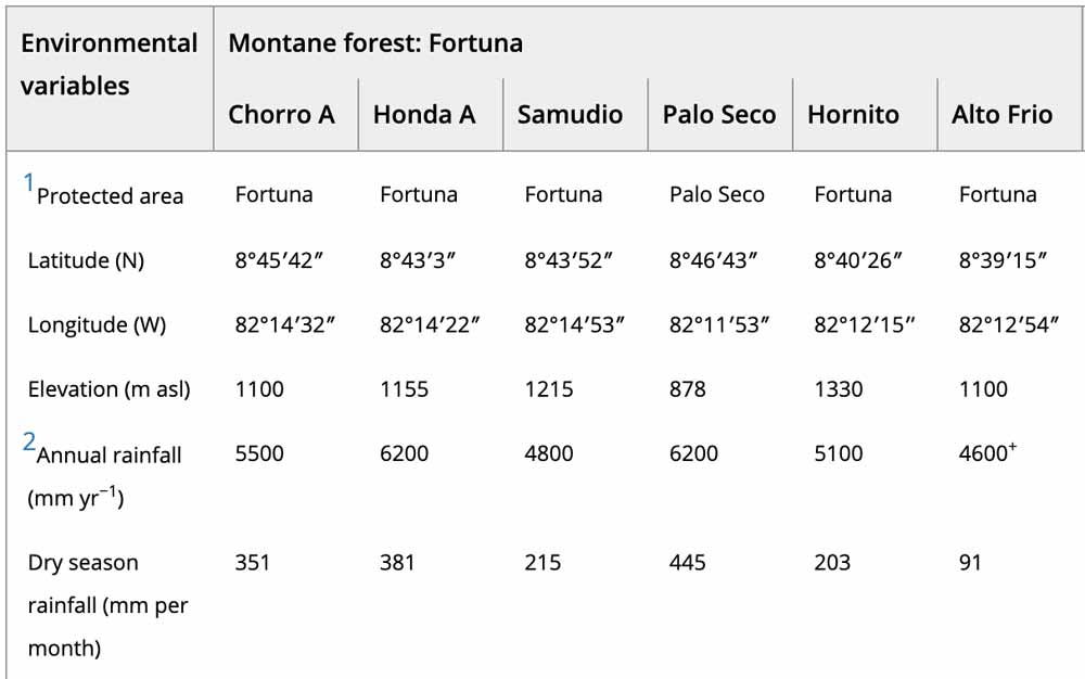 Fortuna Panama Elevation Rainfall