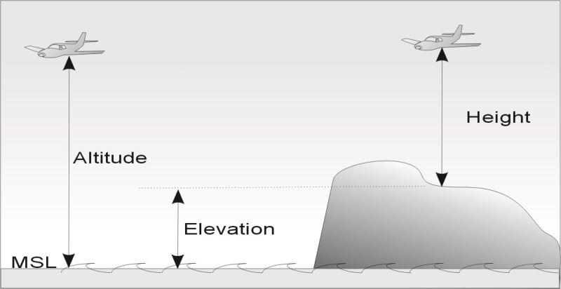 Elevation Graphic