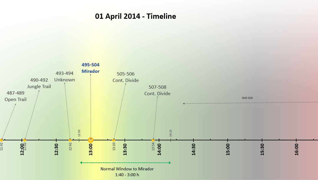 New Case Data: Timestamps Of Missing Daytime Photos