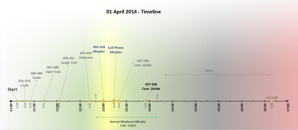 Kris Kremers Panama Timeline Graph Chart