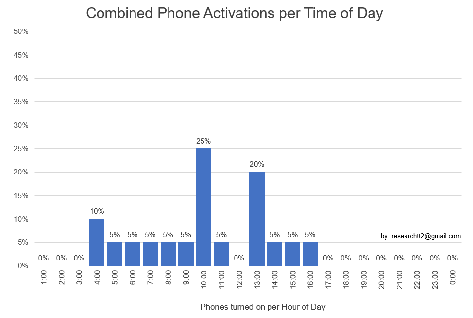 Combined Phone Activations Kremers Froon